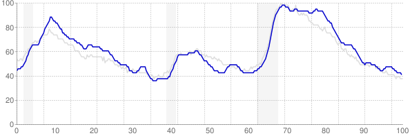 New Jersey monthly unemployment rate chart from 1990 to October 2018